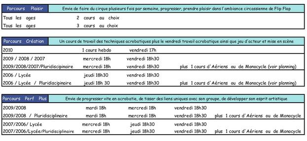 Parcours - Ecole de Cirque Flip Flap, Paris 14ème - Année 2020 - 2021