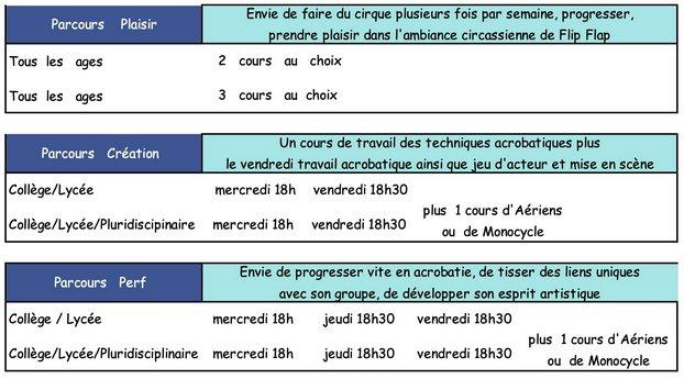 Parcours - Ecole de Cirque Flip Flap, Paris 14ème - Année 2021 - 2022